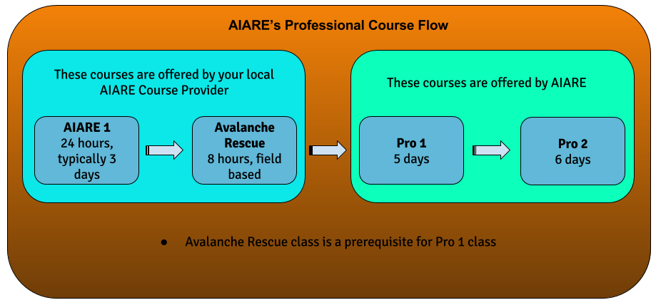 AIARE Professional Avalanche Education Course Flow