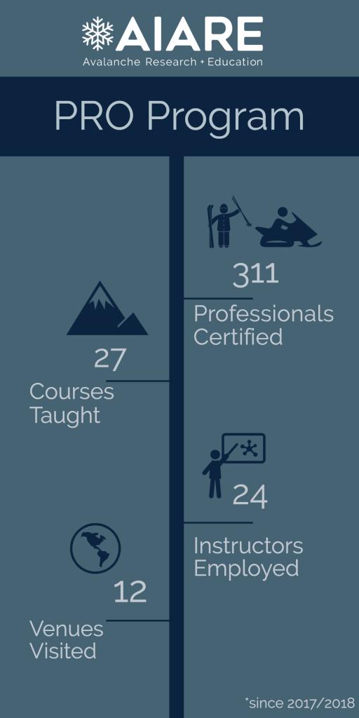pro program infographic